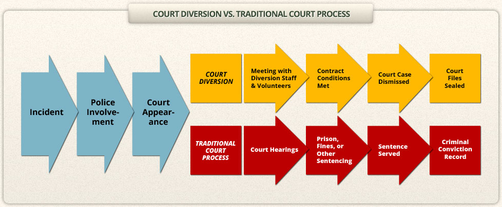 diversion in the criminal justice system In the context of criminal law, diversion refers to diverting a defendant out if the criminal justice system by having them complete a diversion program rather than be incarcerated or serve another.